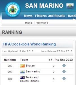 L'ultimo ranking FIFA vede San Marino in posizione 207